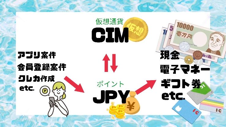 JPYとCIMの違いや使い道の解説画像