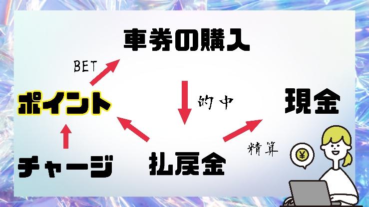 コード入力特典のポイント図解